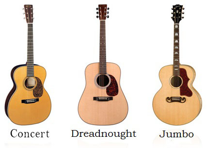 Blog - Difference in Guitar Types | Melody House Musical